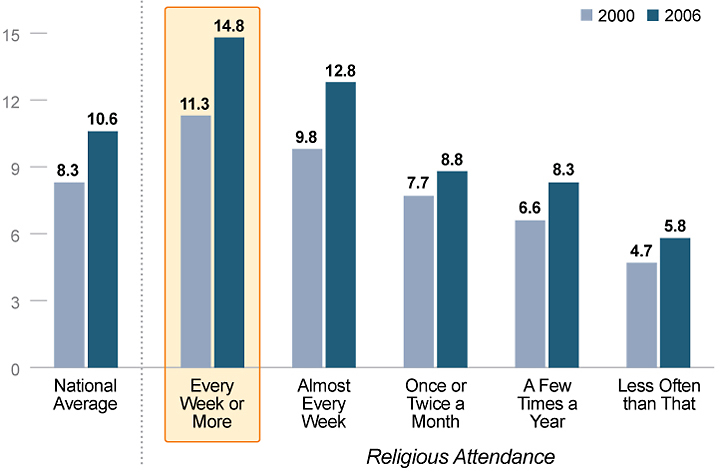 Religious individuals are more likely to volunteer
